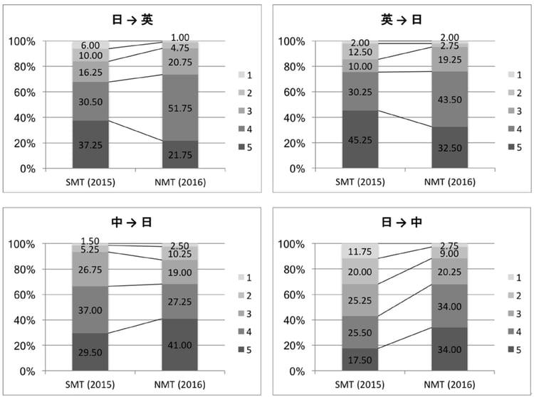 科学技術論文翻訳タスクにおけるNMTとSMTの精度の比較