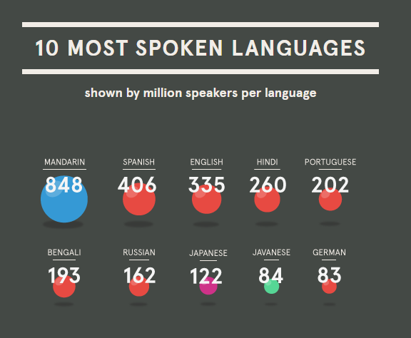 language-infographic_5-3