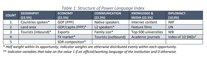 Structure of Power Language Index