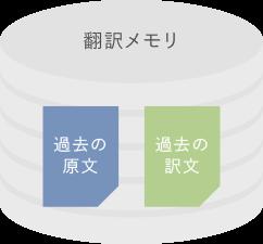 翻訳支援ツールの仕組み1