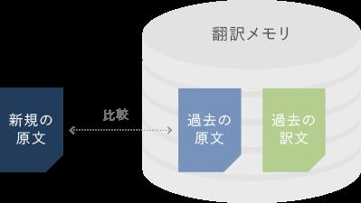 翻訳支援ツールの仕組み2