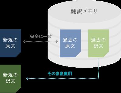 翻訳支援ツールの仕組み3-1