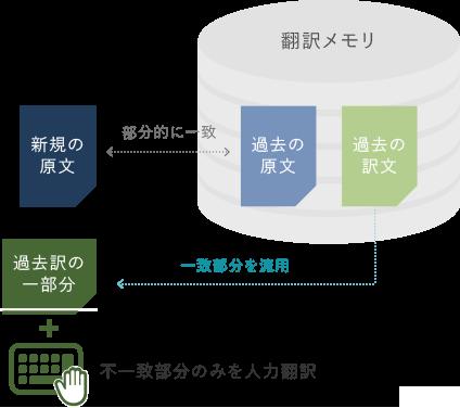 翻訳支援ツールの仕組み3-2