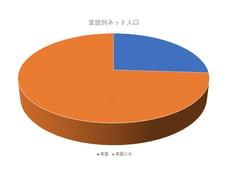 言語別ネット人口
