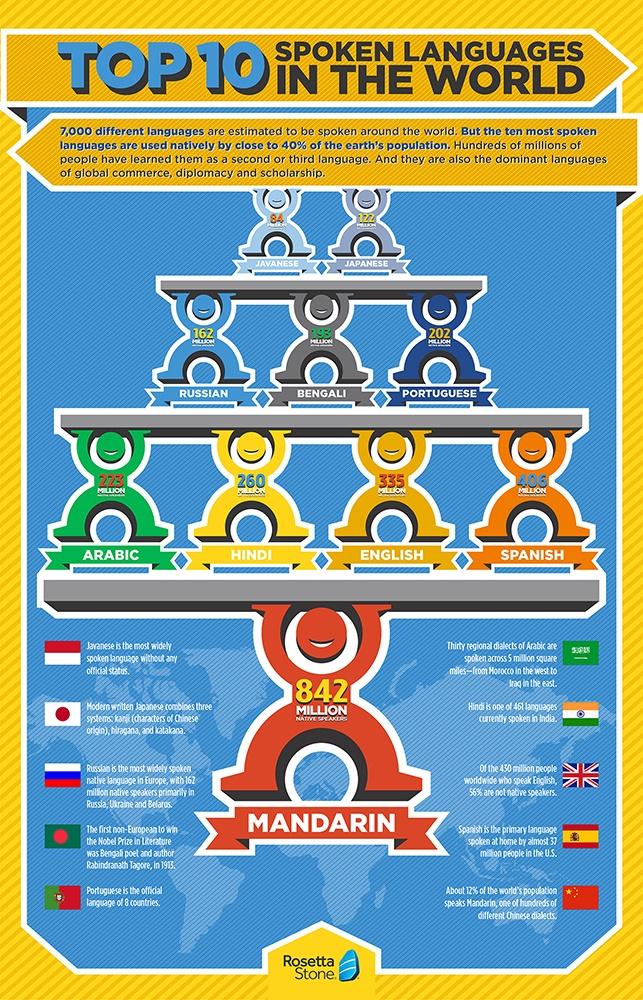 language-infographics_2