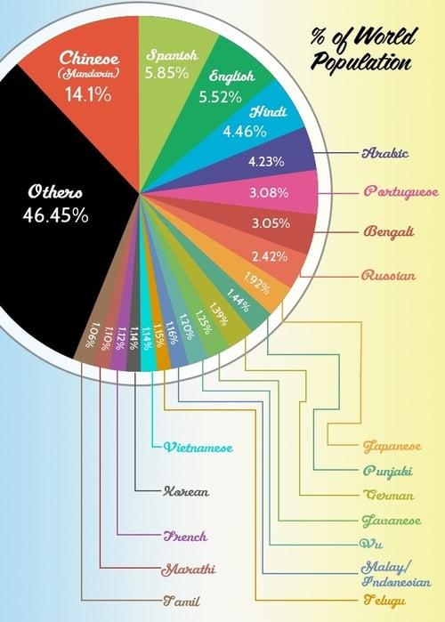 language-infographics_4-2