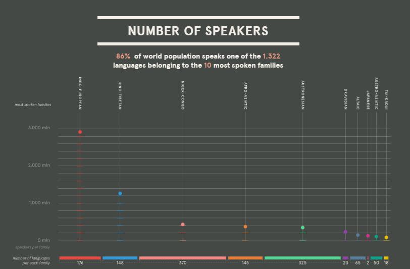 language-infographics_5-1