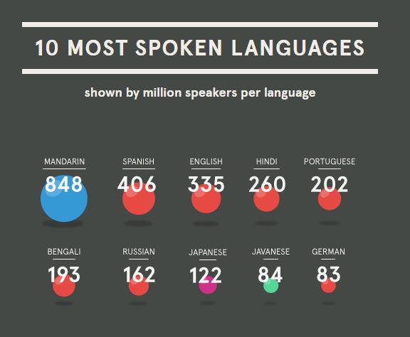 language-infographics_5-3